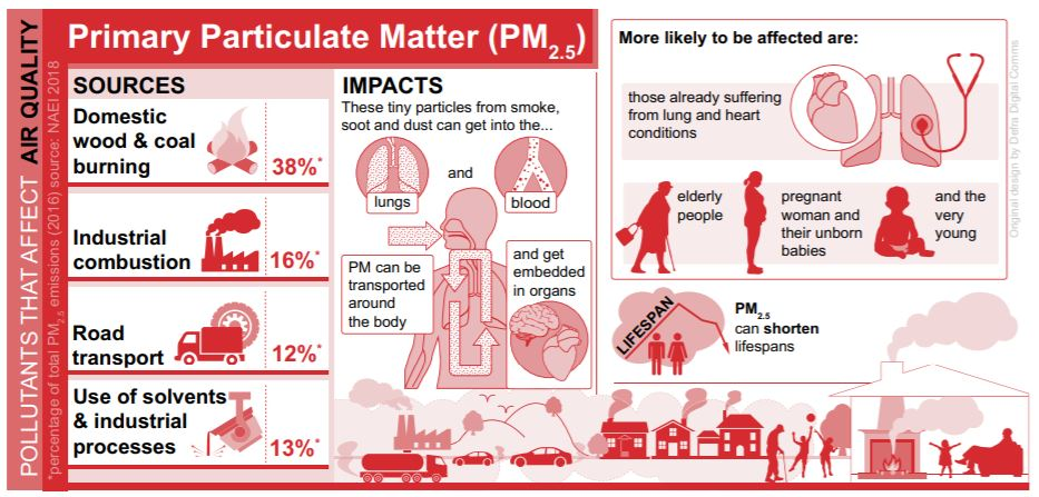 Sources and Impacts of PM2.5