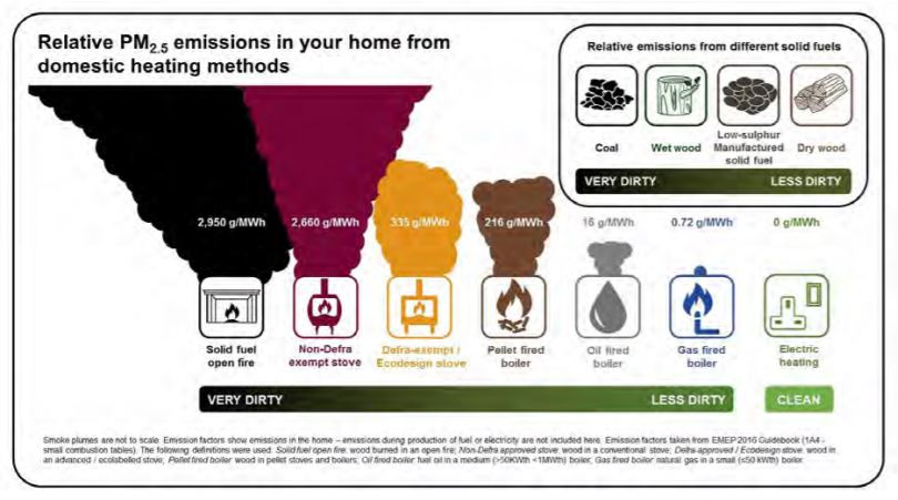PM2.5 Emissions from Domestic Heating